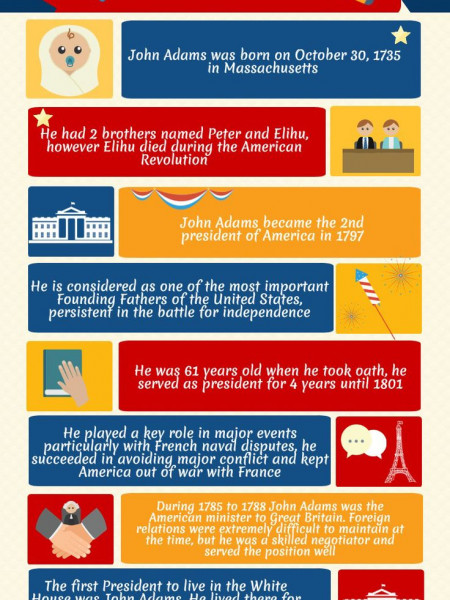 John Adams, Second American President (1797 – 1801) Infographic