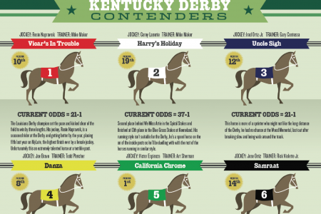 Kentucky Derby 2014 Contenders Infographic