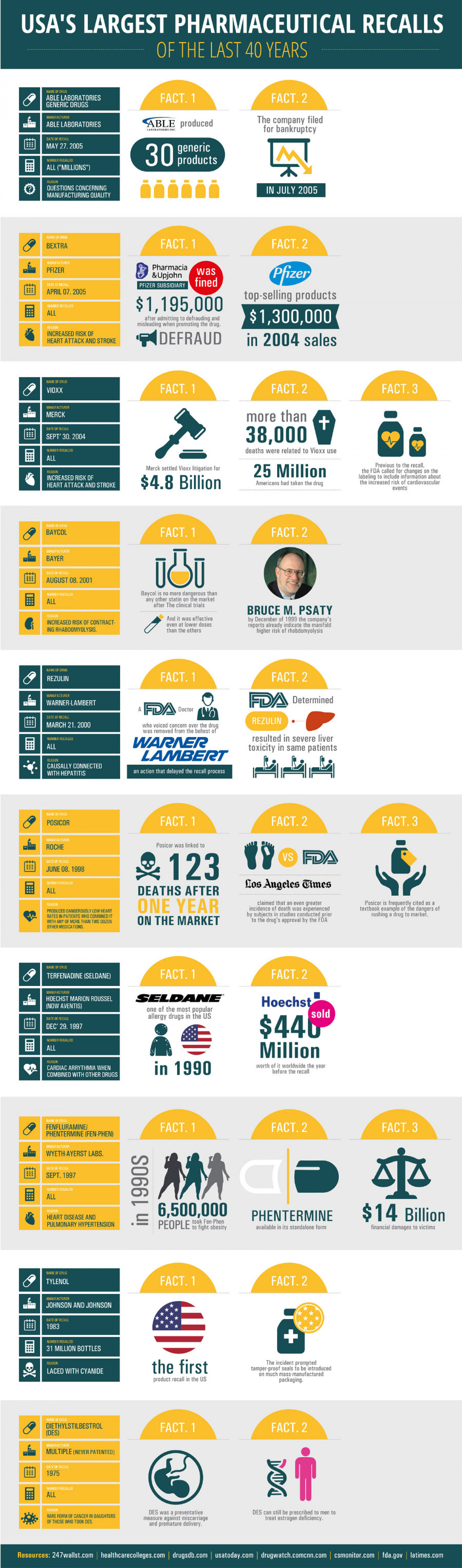 Largest and Most Dangerous Drug Recalls Infographic
