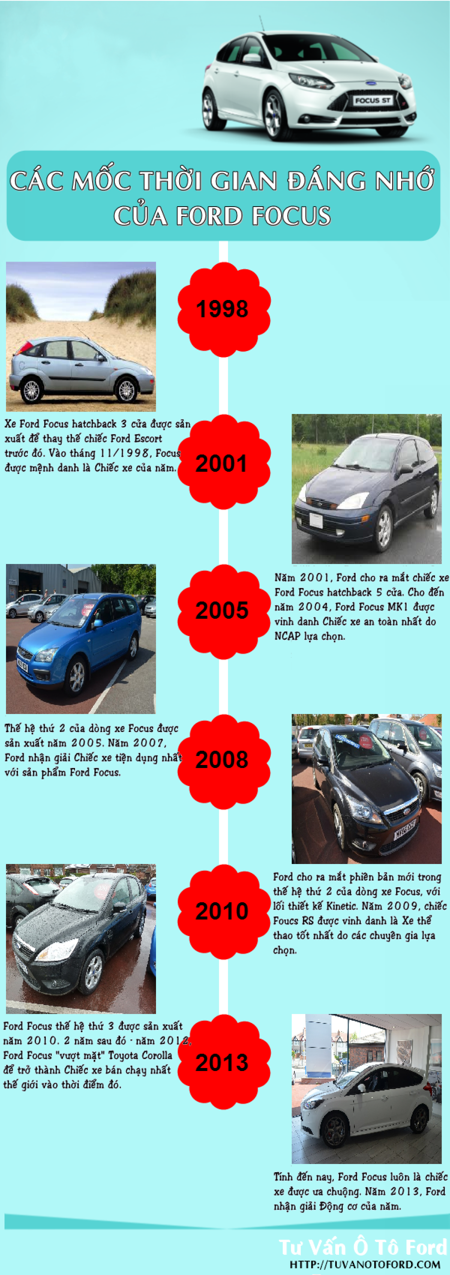 Lịch sử dòng xe Ford Focus Infographic