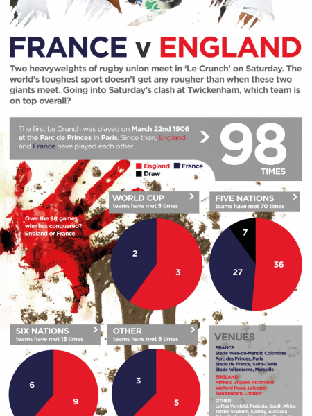 Le Crunch 2015:  France v England Infographic