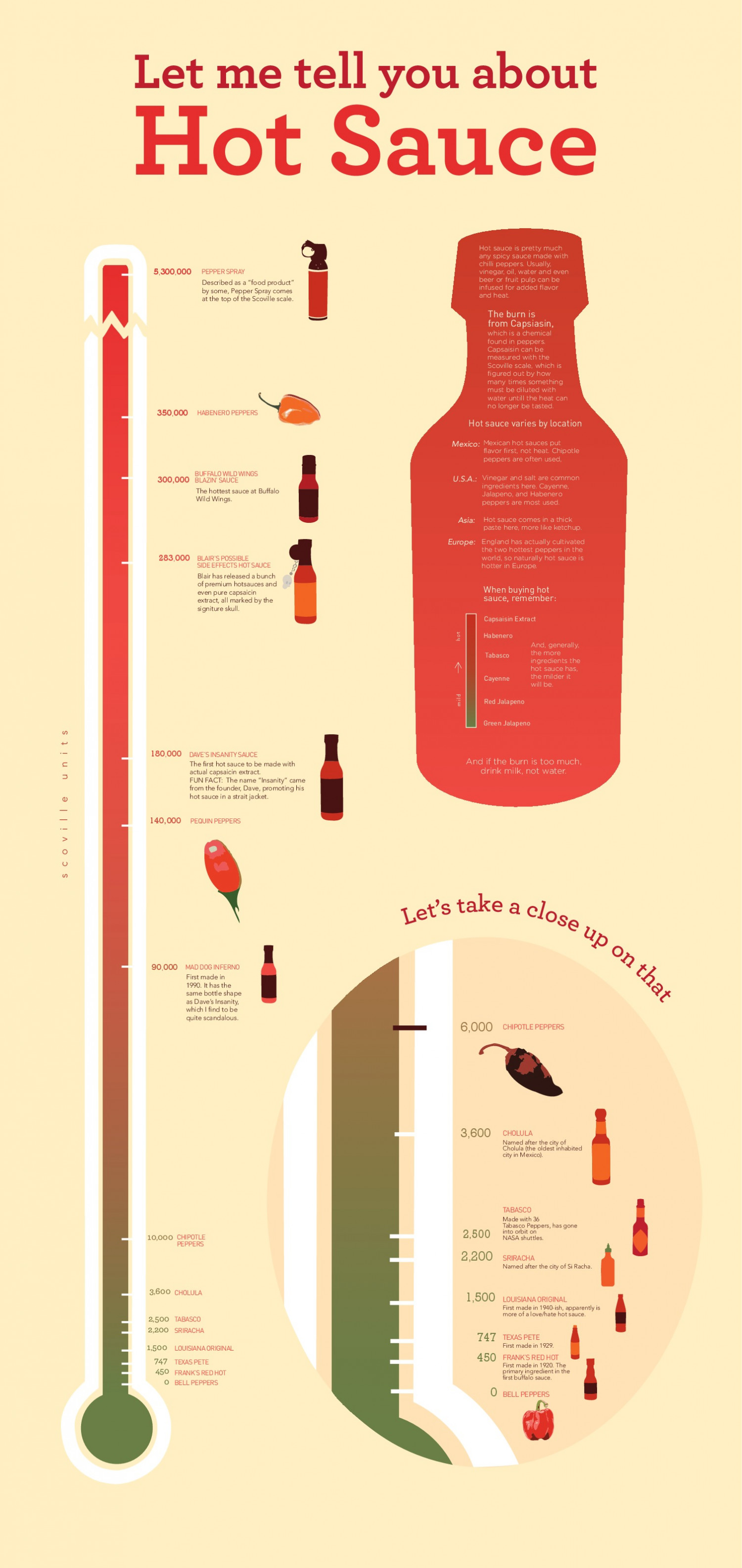 Let Me Tell You About Hot Sauce | Visual ly