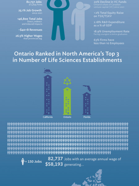 Life Sciences Ontario Sector Report Infographic