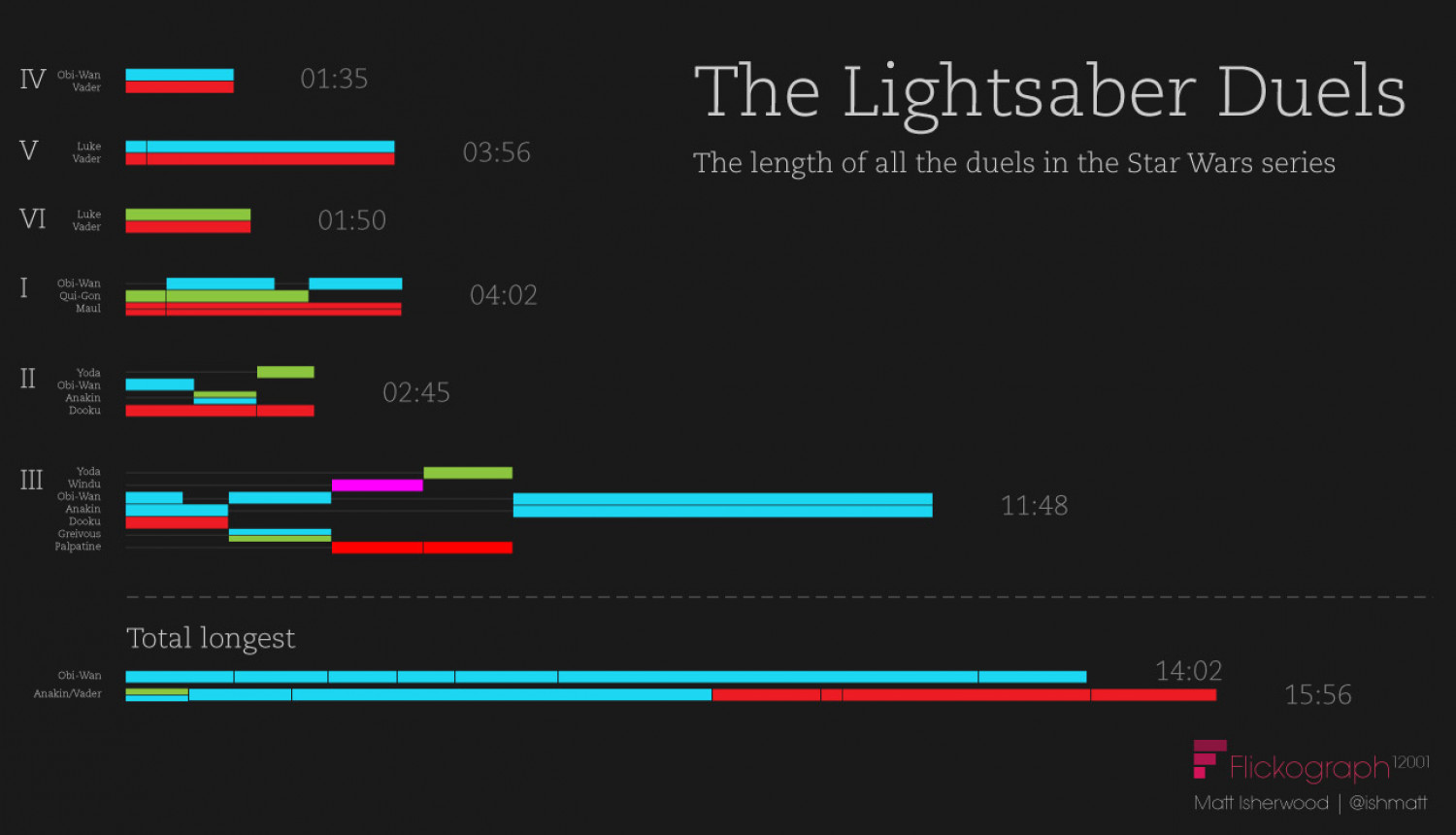 Lightsaber Duels In Star Wars Visual Ly
