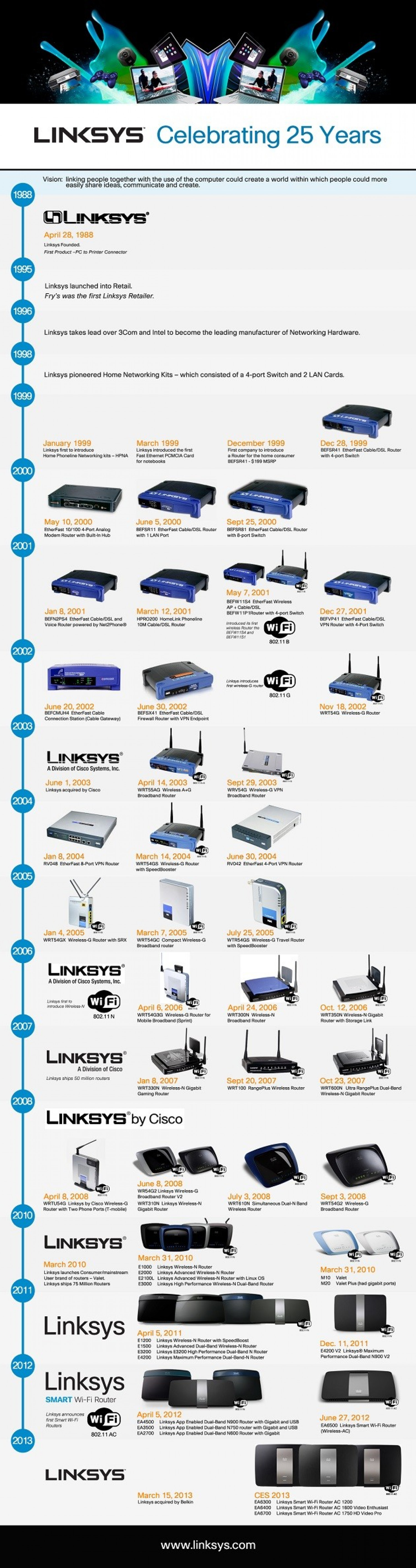 Linksys Routers Infographic