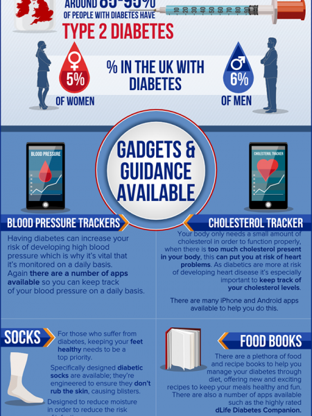 Living with diabetes Infographic