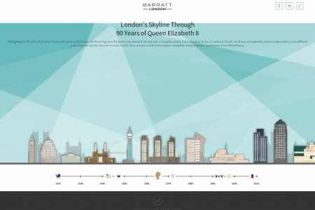 London Skyline Through 90 Years of Queen Elizabeth II Infographic