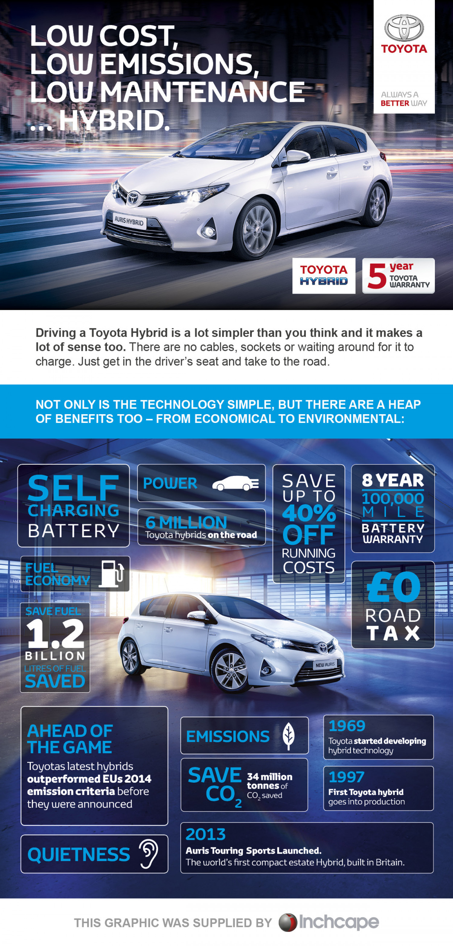 Low Cost,Low Emissions,Low Maintenance…Hybrid Infographic