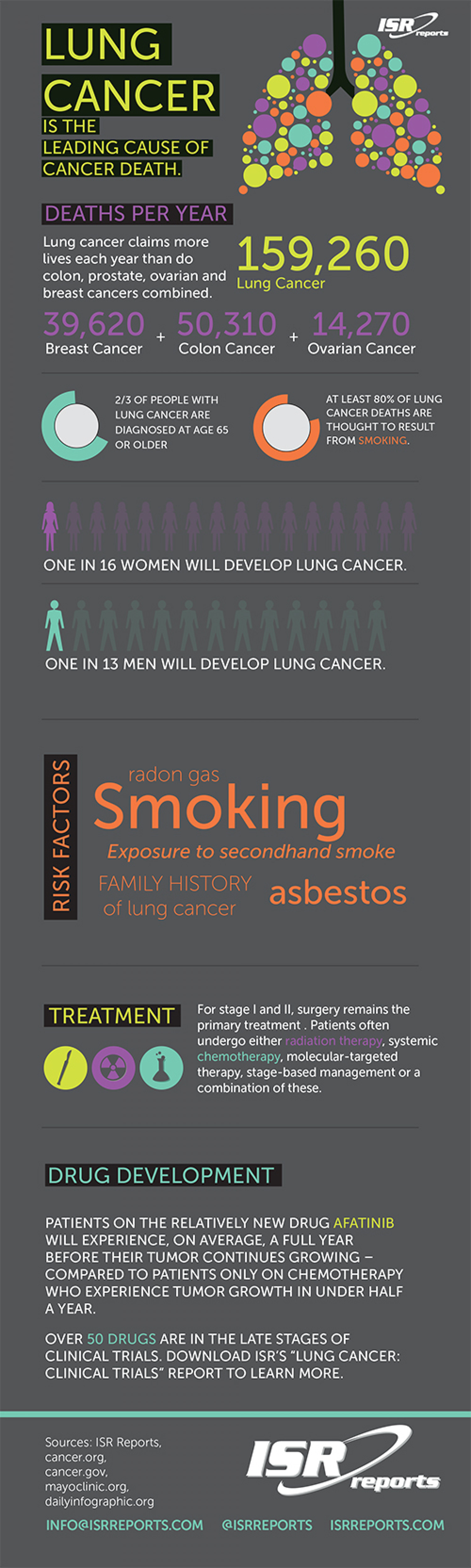 Lung Cancer: The Leading Cause of Cancer Death Infographic