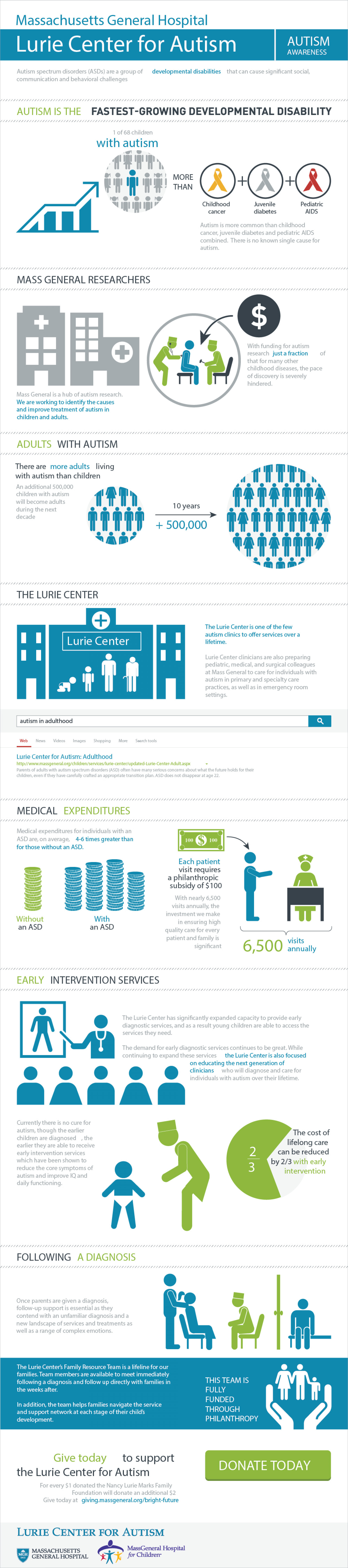 Lurie Center for Autism Infographic