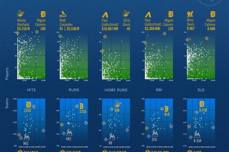 MLB Hitting Stats 2013 Infographic