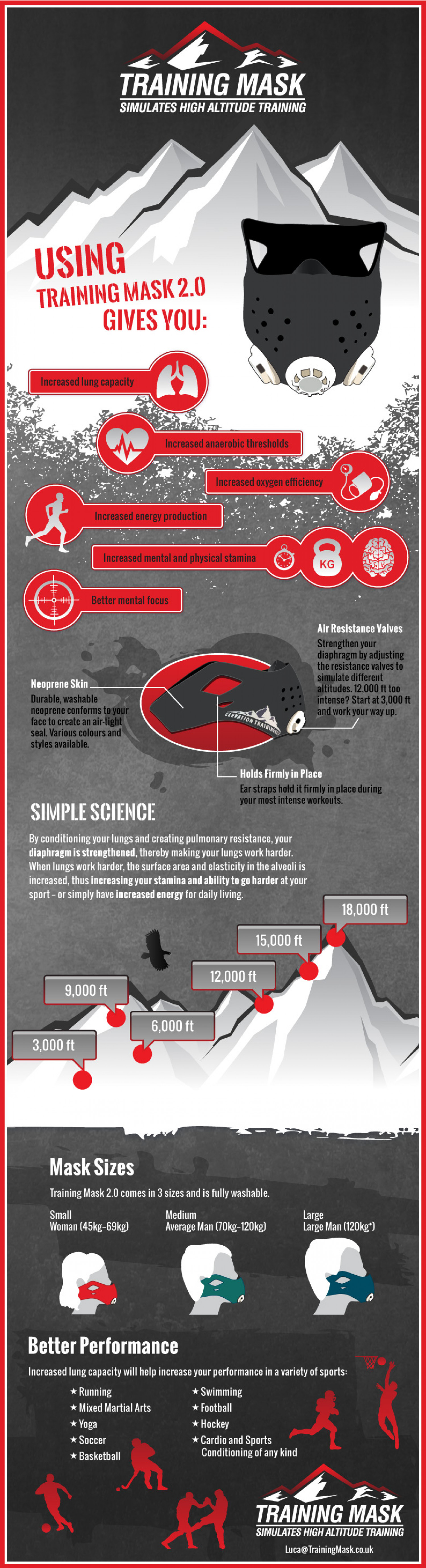 Training Mask: Simulates High Altitude Training Infographic
