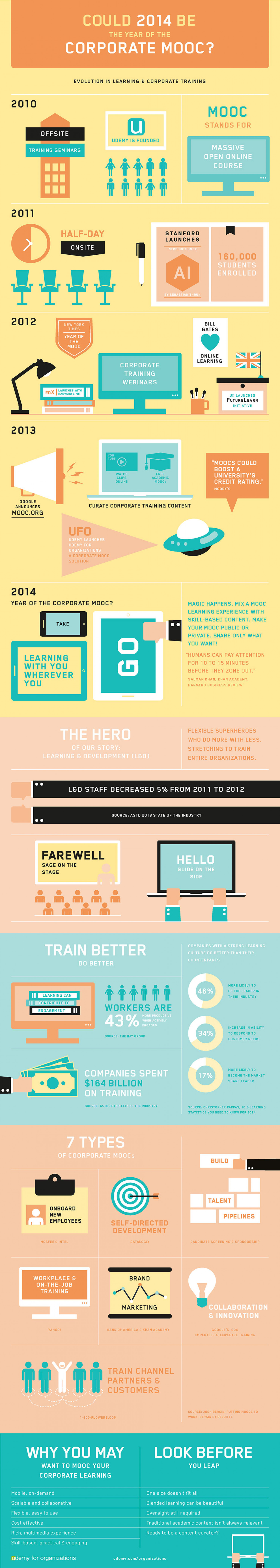 Could 2014 be the Year of the Corporate MOOC? Infographic