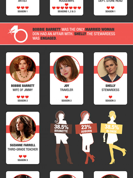 Mad Women: Don Draper & His Ladies Infographic
