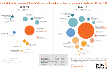 Making Contributions Count: Reforms to create a social security system for the 21st Century Infographic