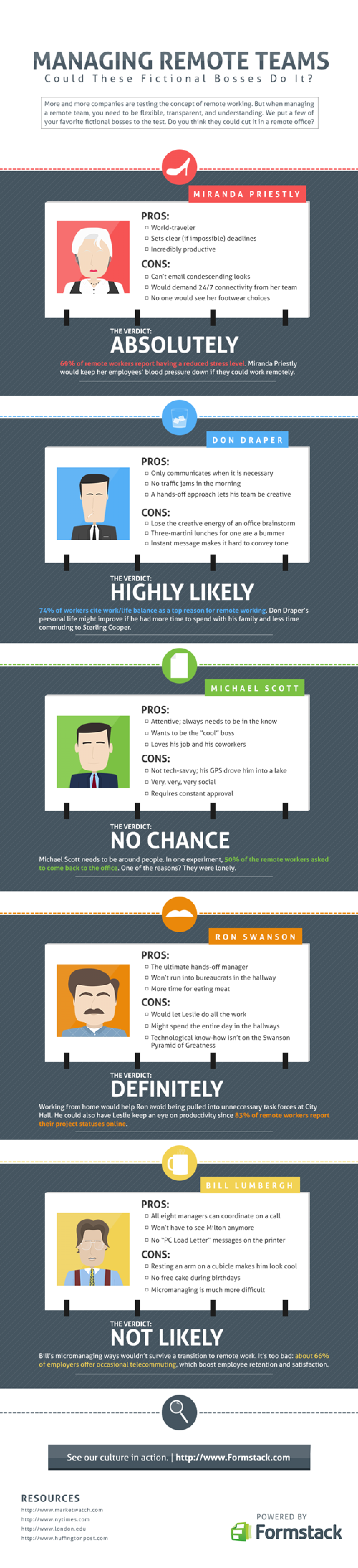 Managing Remote Teams Infographic