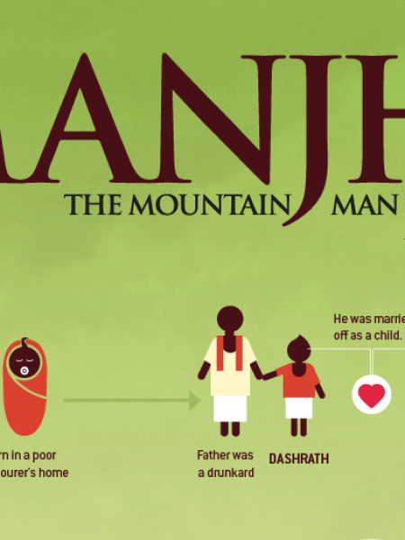 Manjhi The Mountain Man Infographic