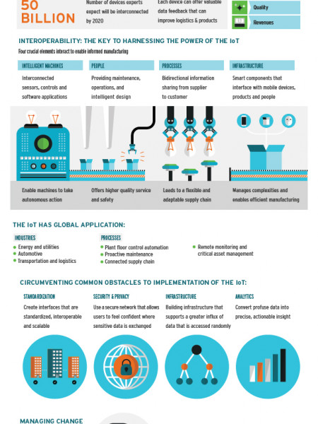 Manufacturing In The IoT World Infographic