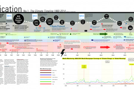 Mapping Climate Communication: The Climate Timeline Infographic