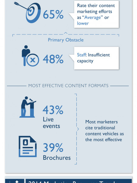 Marketers Embrace (but Still Struggle with) Content Marketing Infographic