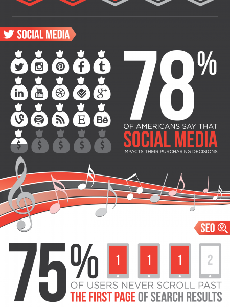 Marketing Mix: Is Your Business Hitting All The High Notes? Infographic