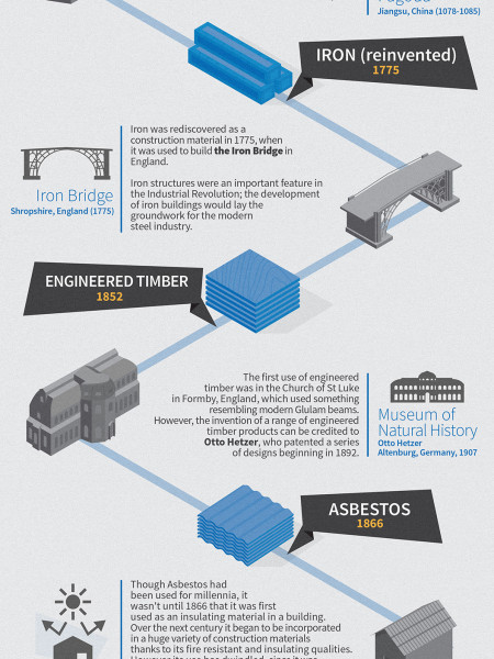 Materials in Architecture Infographic