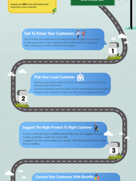 Maximize eCommerce Revenue With Upsell Infographic