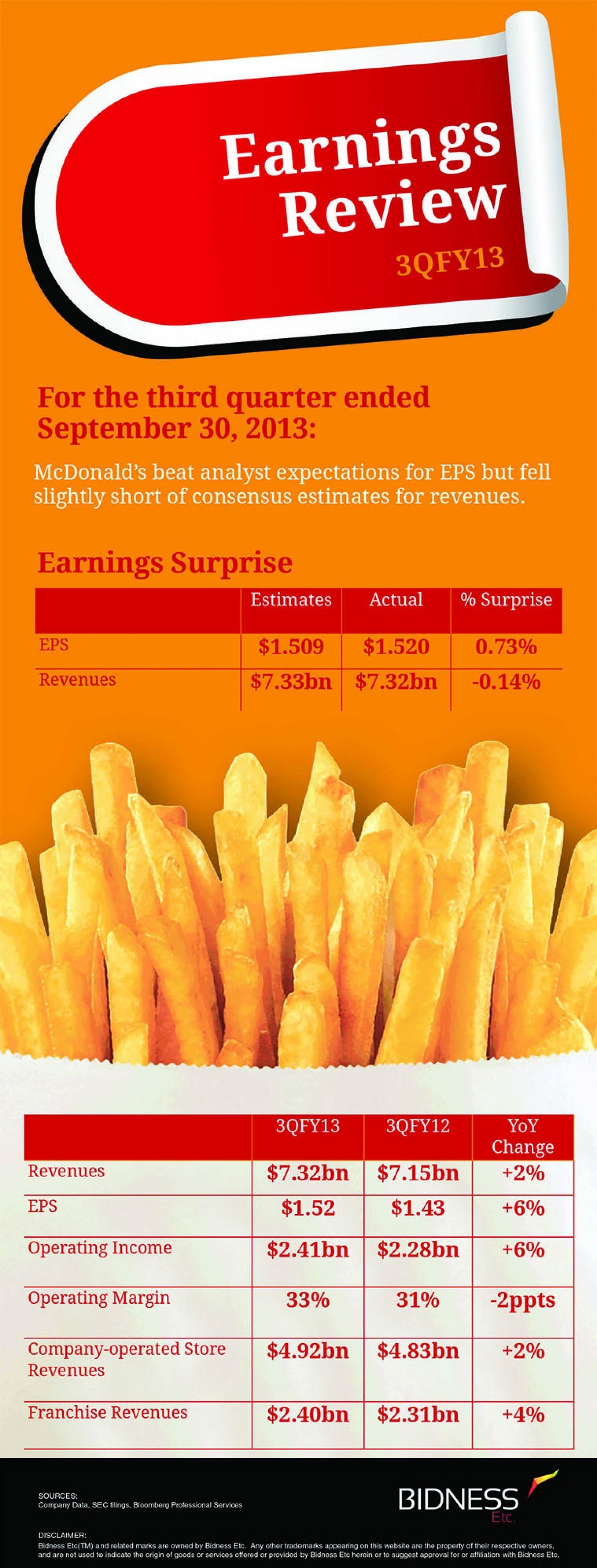 McDonald's (MCD) Earnings Review Infographic