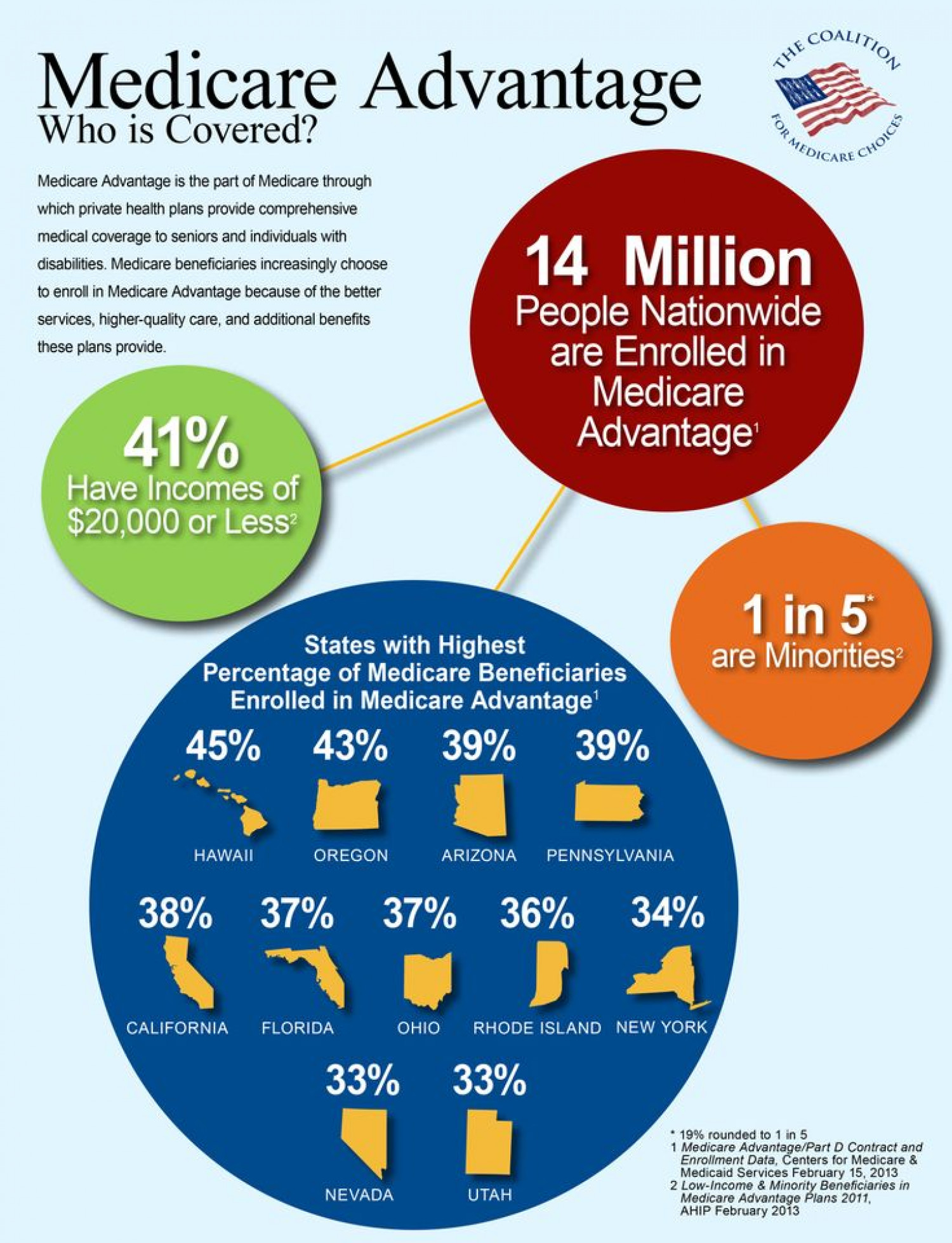 Medicare Advantage: Who is Covered? Infographic