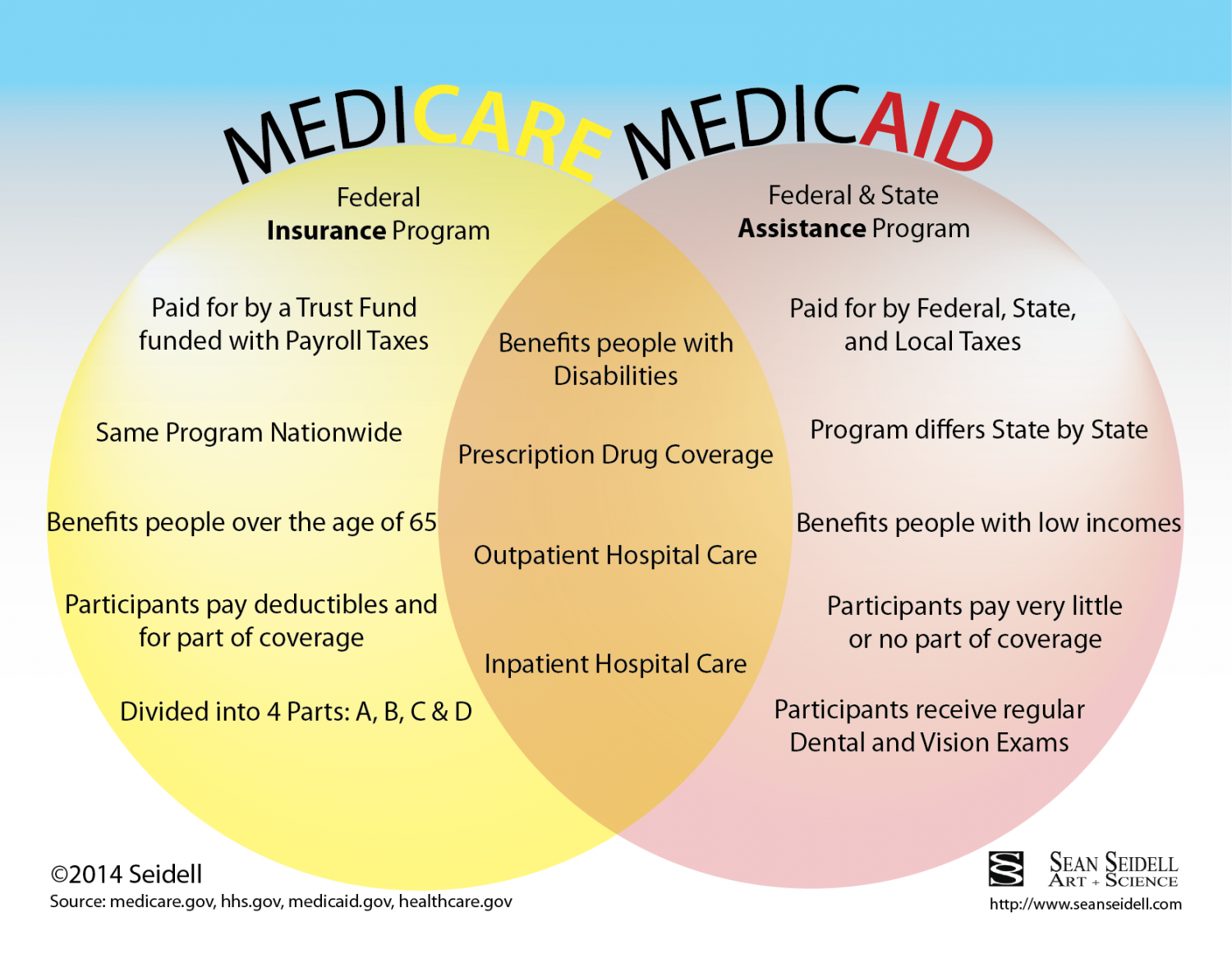 Image result for infographic medicaid medicare