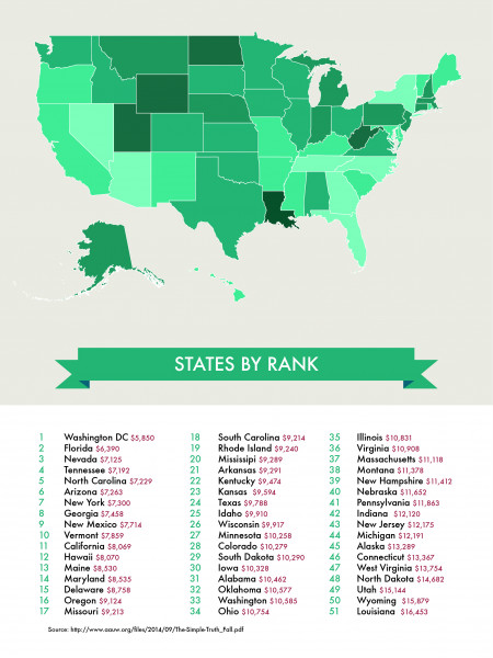 Men Earn More In Every State Infographic
