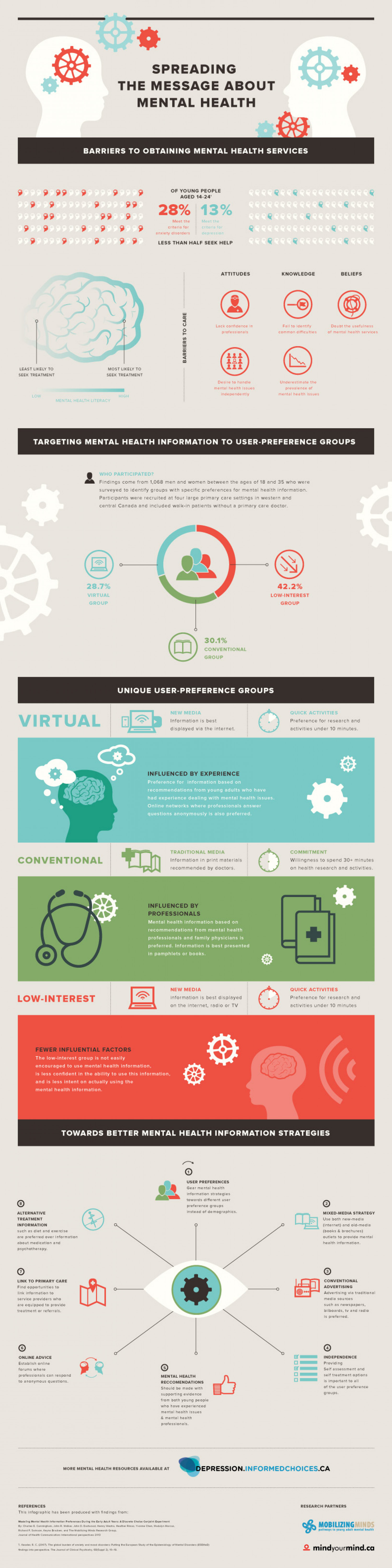 Spreading the Message About Mental Health  Infographic