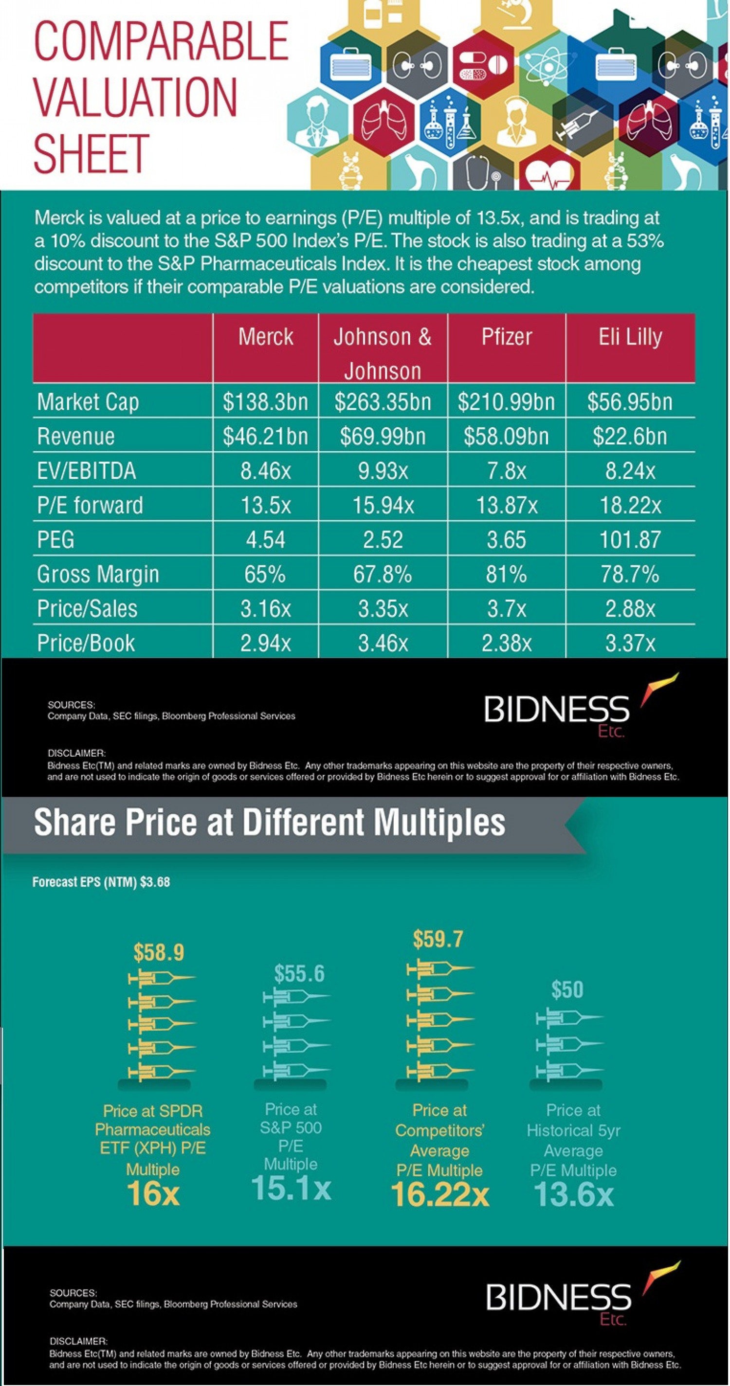 Merck & Co Valuation Sheet Infographic