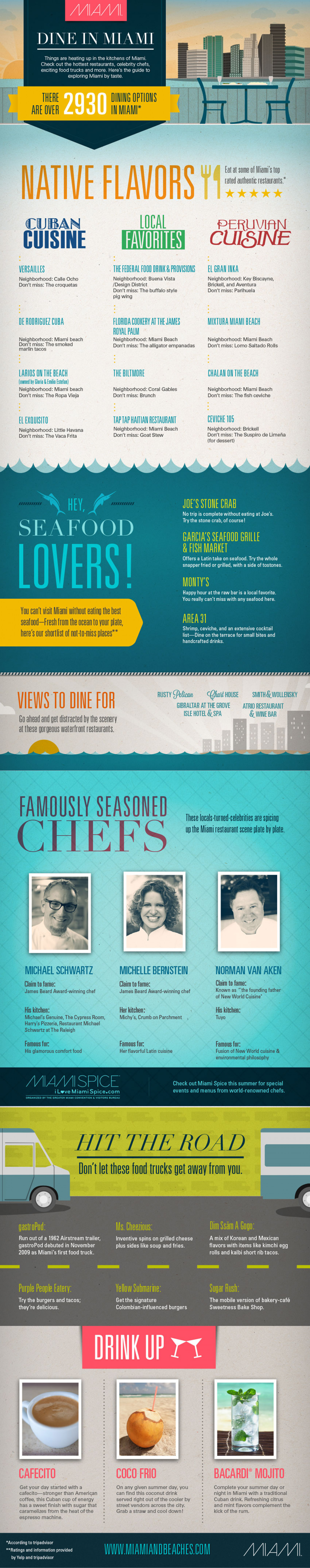 Miami Dining Guide Infographic