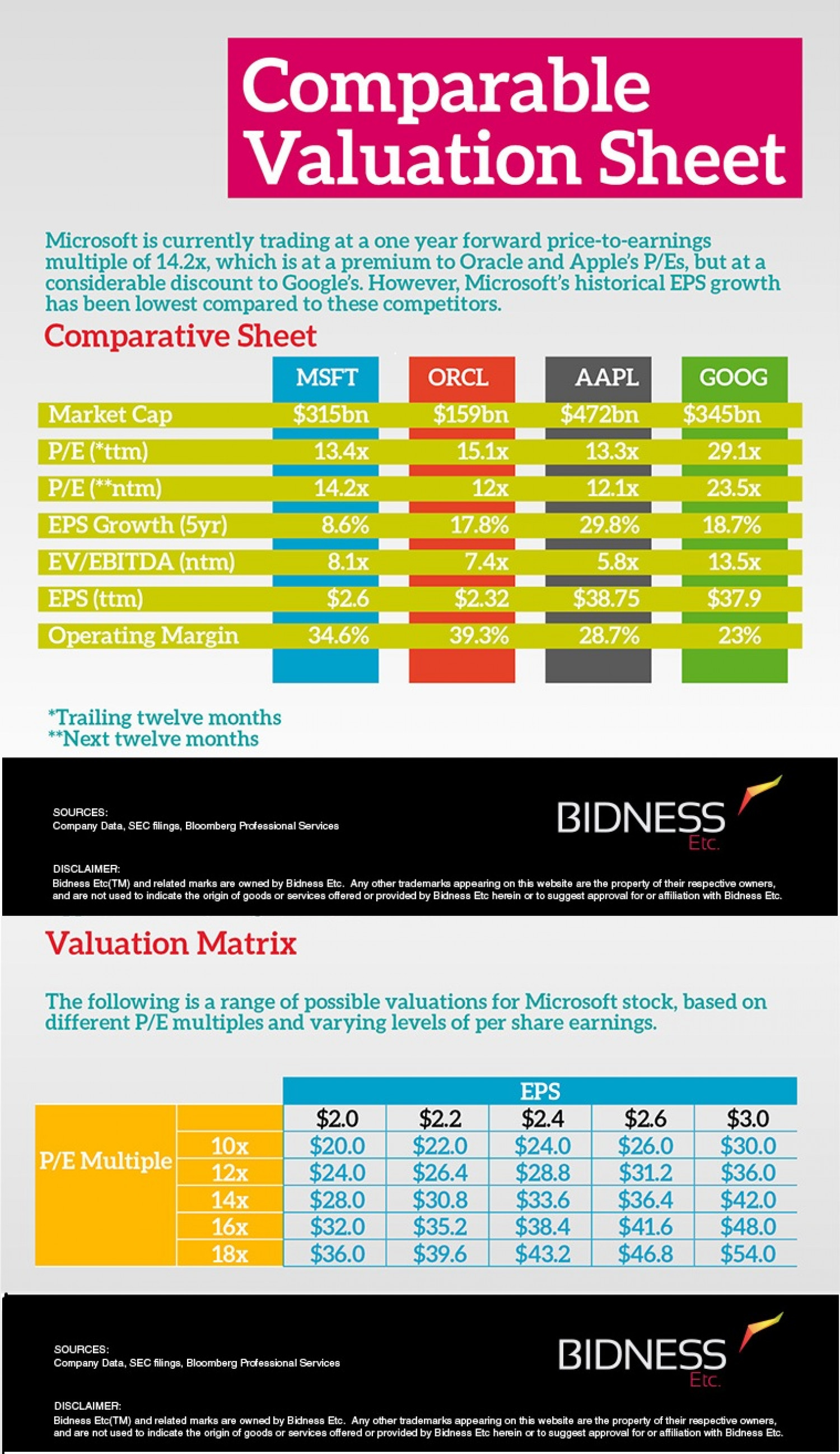 Microsoft Valuation Sheet Infographic