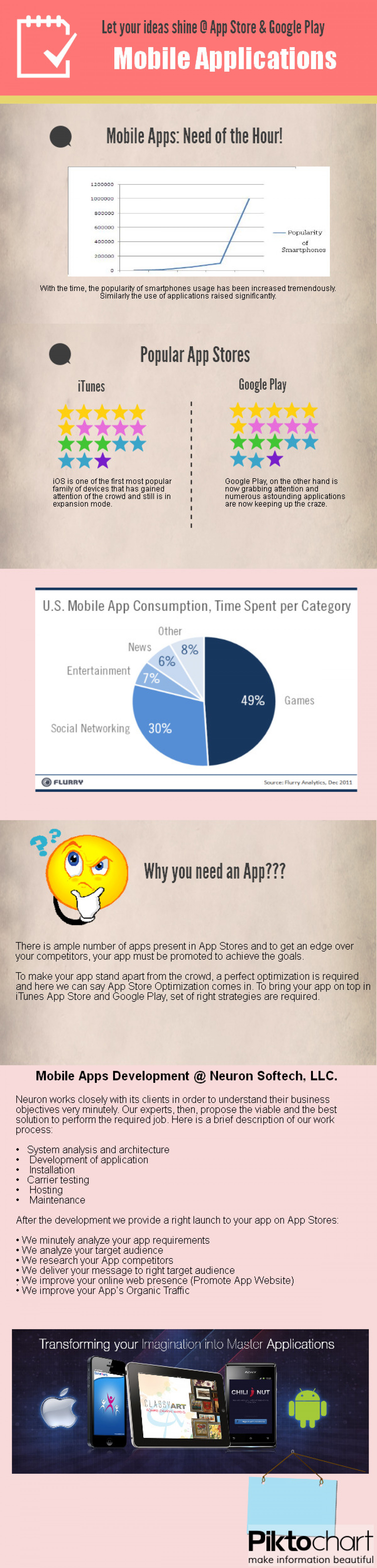 Mobile Applications and Surging Trends! Infographic