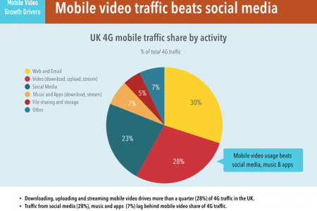 Mobile Video Streaming Becomes Popular than Social Media Infographic