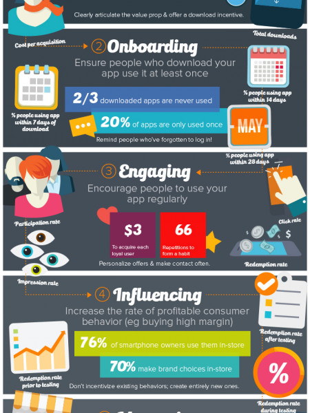 Mobile awesomeness: the metrics that matter Infographic