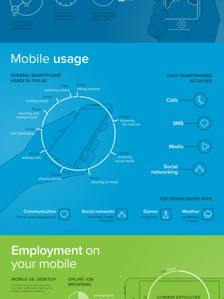 Mobile Browsing Today Infographic