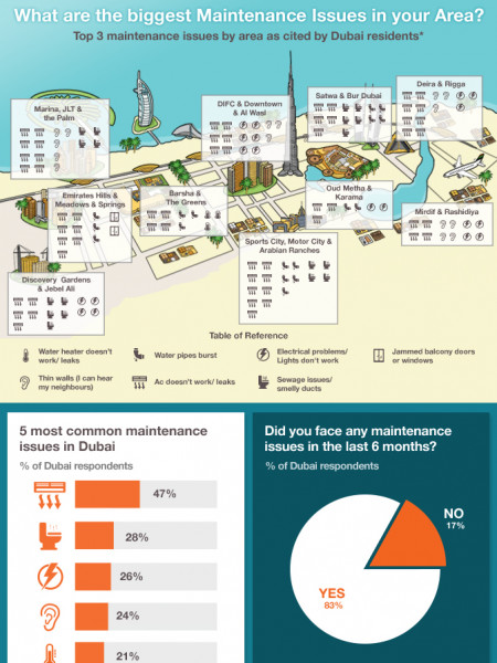 More than 80% of Dubai's residents faced maintenance issues in first half of 2015 Infographic