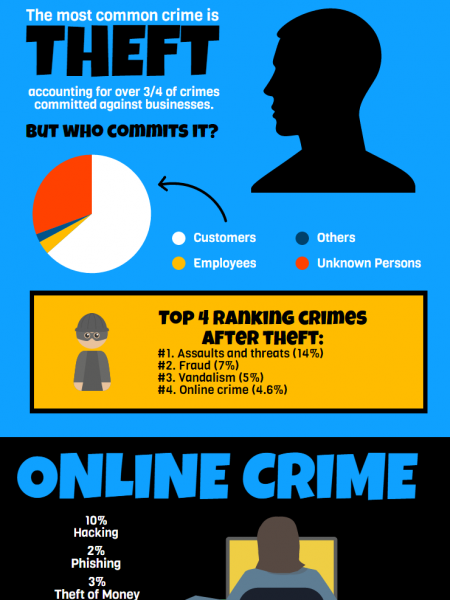 Most Common Crimes Against Businesses in UK Infographic