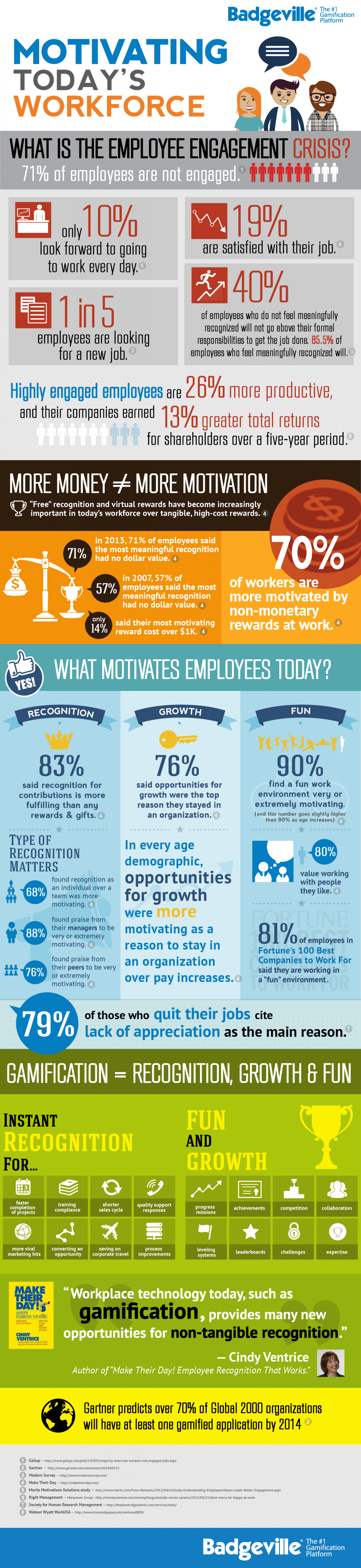 Motivating Today's Workforce Infographic
