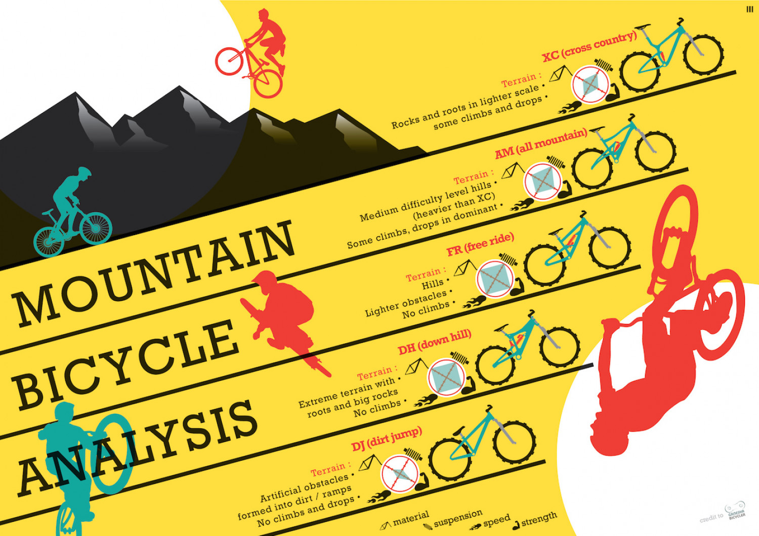 Mountain Bicycle Analysis Infographic
