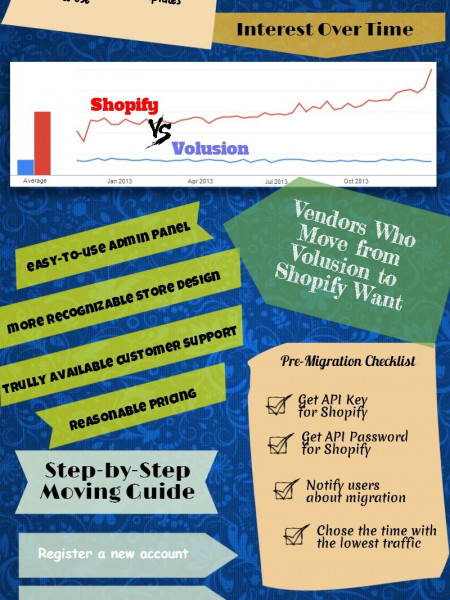 Moving from Volusion to Shopify in a Snap Infographic