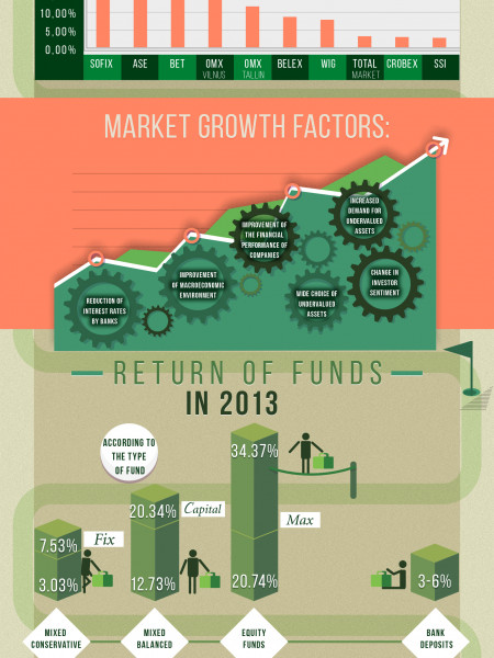 Mutual Funds Since The Beginning Of 2014 Infographic