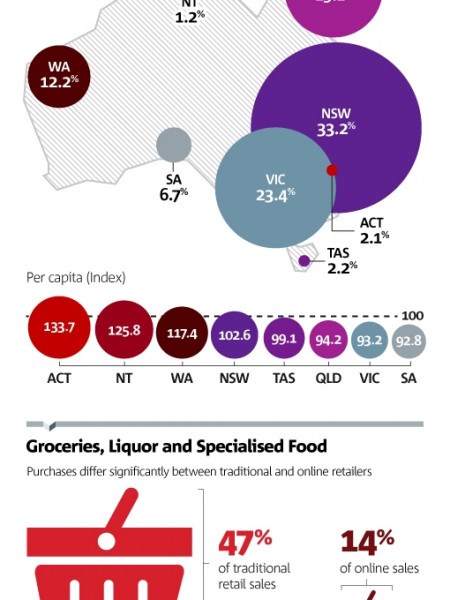 NAB Online Retail Sales Index - July 2013 Infographic