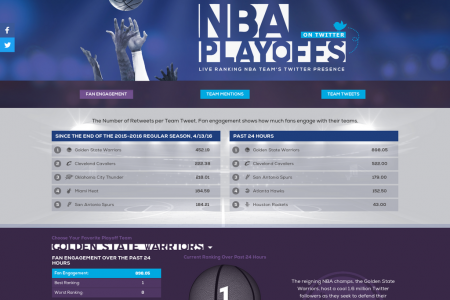 NBA Playoffs on Twitter Infographic