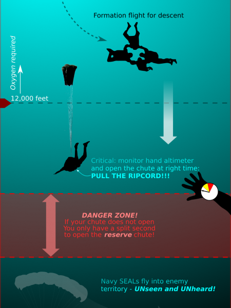 Navy SEALs HALO - High Altitude Low Opening Infographic Infographic
