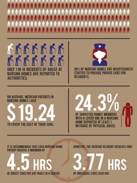 Neglect and Injury: the Sad State of Nursing Homes Infographic