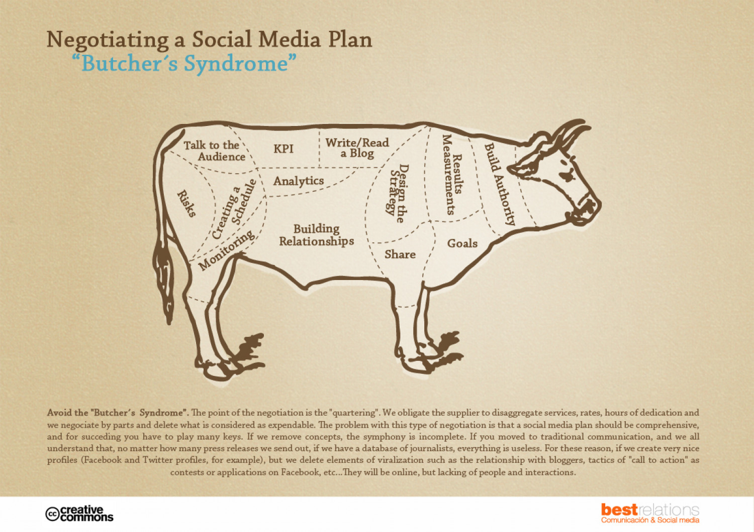 Negotiating a Social Media Plan Infographic